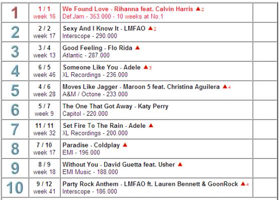 worldwide chart