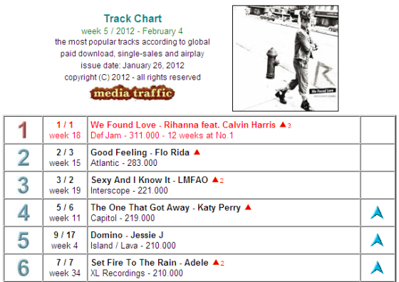 Rihanna We Found Love Worldwide Charts
